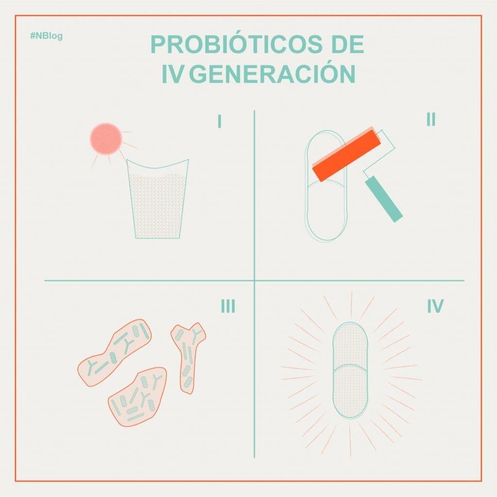 probióticos derivación humana