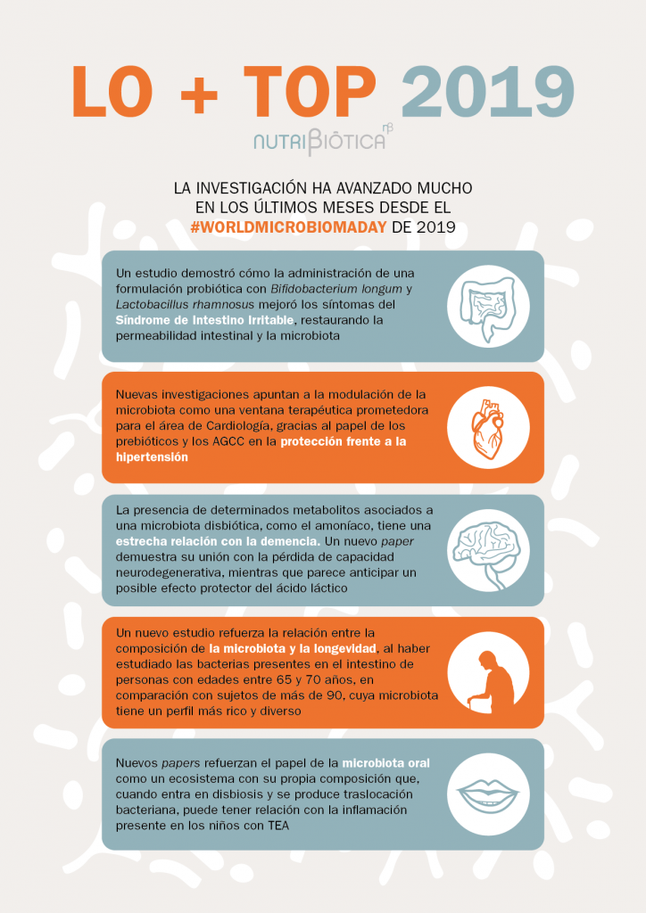 microbiota investigacion
